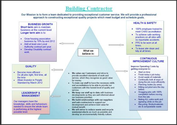 Business Plan 1 Page