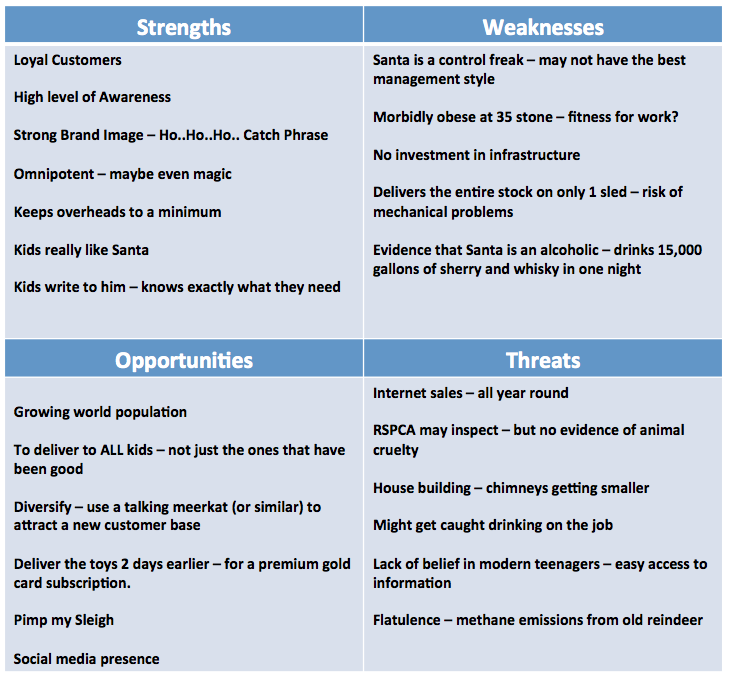 Pestle and swot analyses.