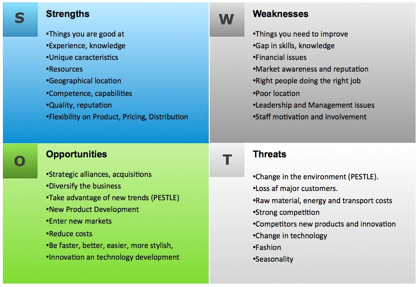 Swot analysis template | pacey.